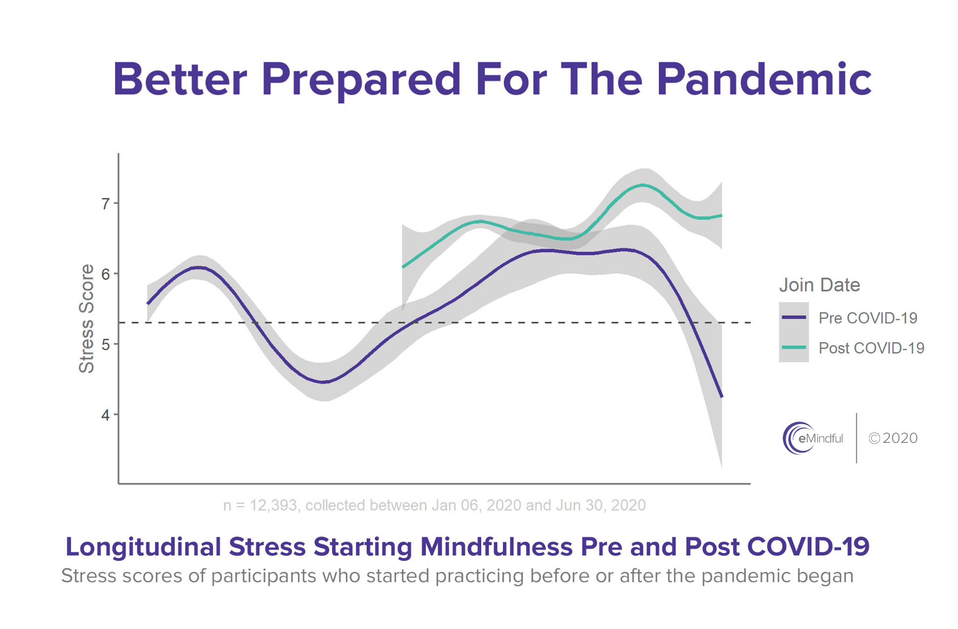 Data Proves Practicing Mindfulness Prior to COVID-19 Mitigated Stress of the Pandemic | emindful.com
